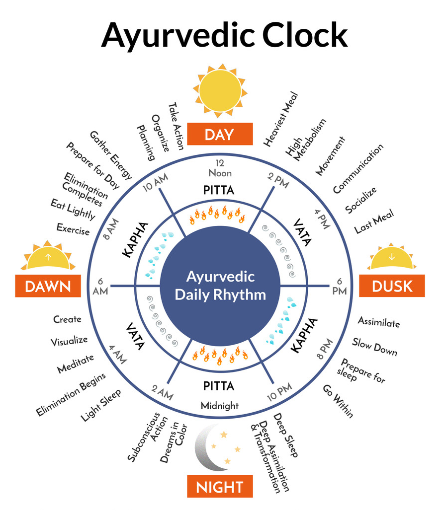Daily Routine—Use Ayurveda Clock